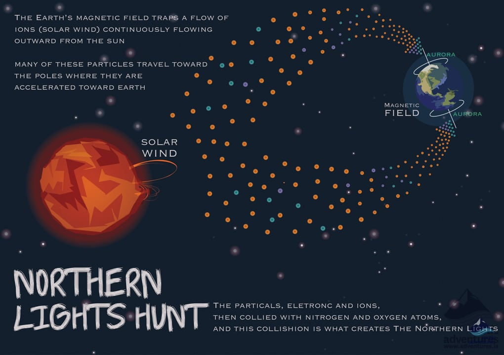 How do the Northern Lights happen