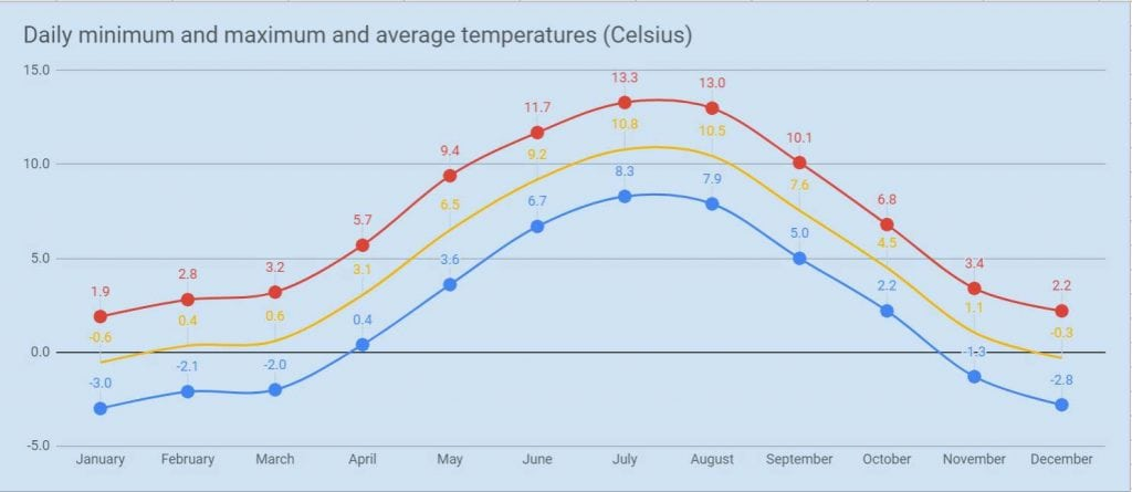 Average temperature in Iceland
