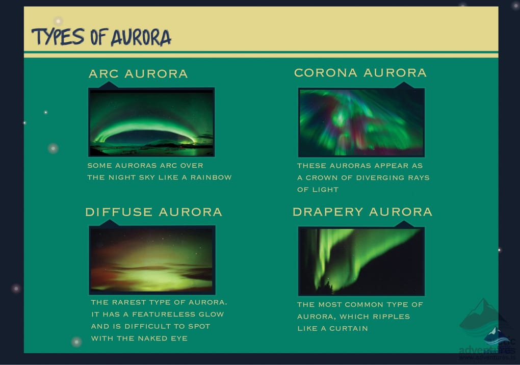Different Forms of Aurora